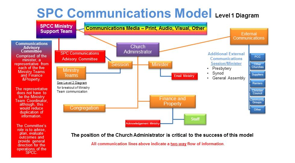 Connecting through communication summerside presbyterian church communications model diagram ccuart Images